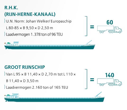 grootste schip afmetingen